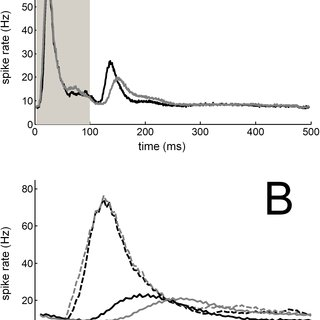 Average post-stimulus time histogram from deaf animals