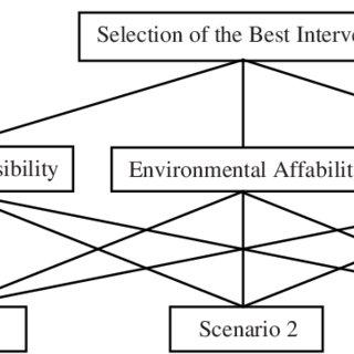 Weighted priority values for scenarios. Criteria-based