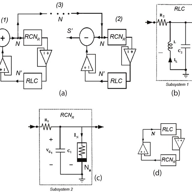 (a) Block-diagram of the communication system. It consist