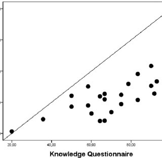 (PDF) Home-based nursing interventions improve knowledge