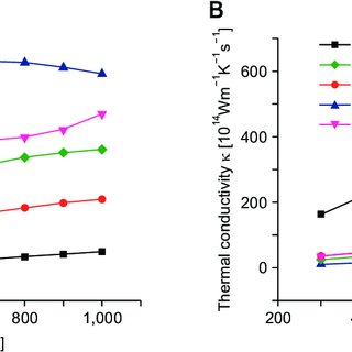 Seebeck coefficient ͑ a ͒ and resistivity ͑ b ͒ of Yb 0