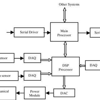 (PDF) Application of UML in Real-Time Embedded Systems