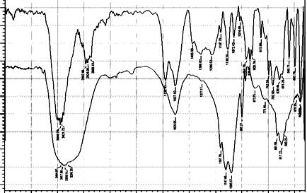 FT-IR spectra EDTA-PVC-DOP membrane (a) before (b) after