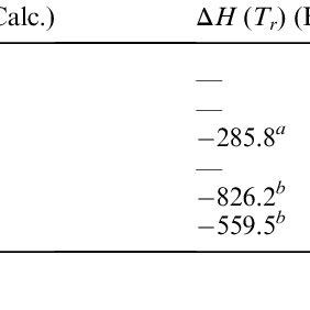 Thermodynamic equilibrium diagram of bulk goethite and
