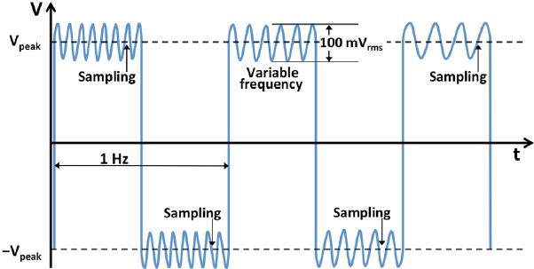 Sine Wave To Square Wave Converter Schematic Design