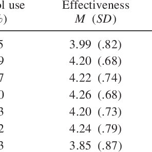 (PDF) Crisis prevention and intervention: A survey of