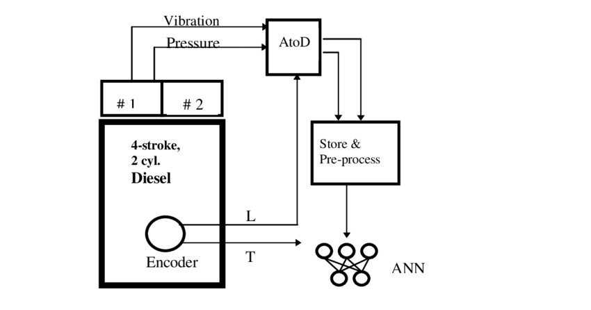 Schematic layout of the final data acquisition system. L