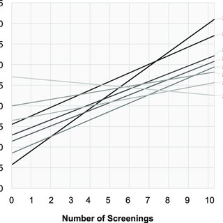 (PDF) Is More Screening Better? The Relationship Between