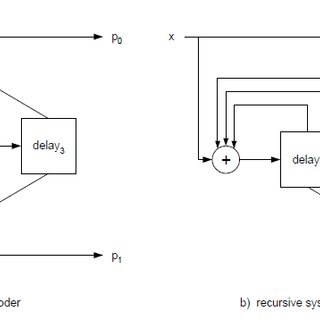 Block diagram of LDPC encoder and decoder Hamming code