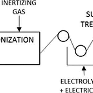 (PDF) Cost Estimation Model for PAN Based Carbon Fiber