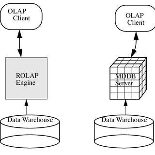 (PDF) Data Warehousing, OLAP, and Data Mining: An
