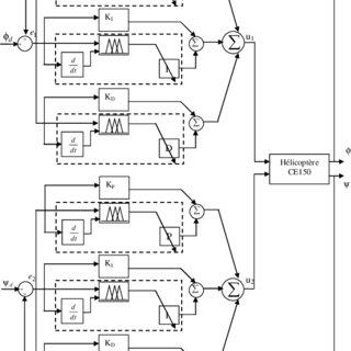 (PDF) Adaptive PID + Fuzzy PID Controller for Birotor UAV