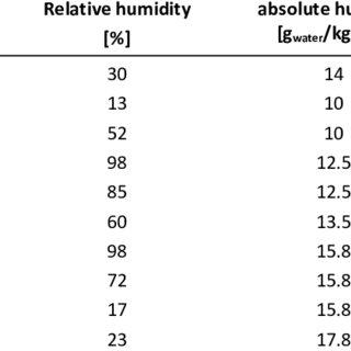 Influence de la température d'entrée d'air sur la surface