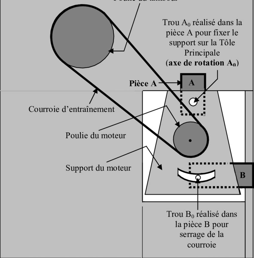 proto schema moteur mecanisme
