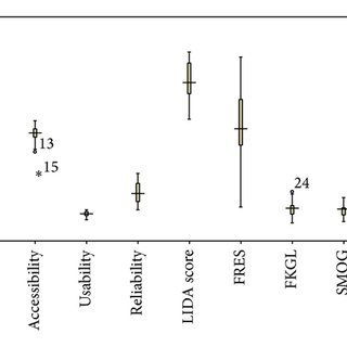 Box-and-whisker plot showing mean quality and readability