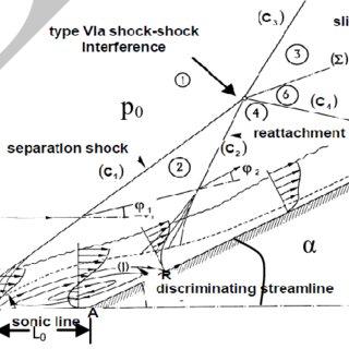(PDF) Numerical Analysis of Shock Wave Turbulent Boundary