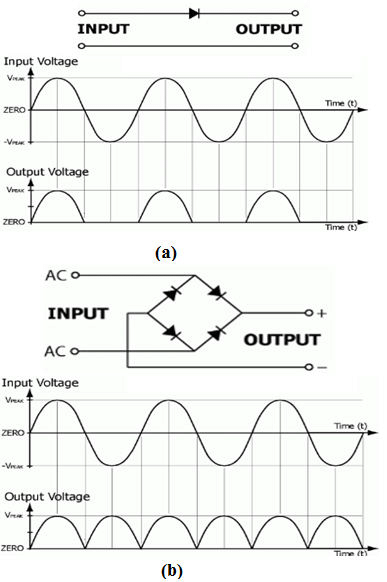 Rectifier configuration (a) Half-wave rectifier, (b) Full