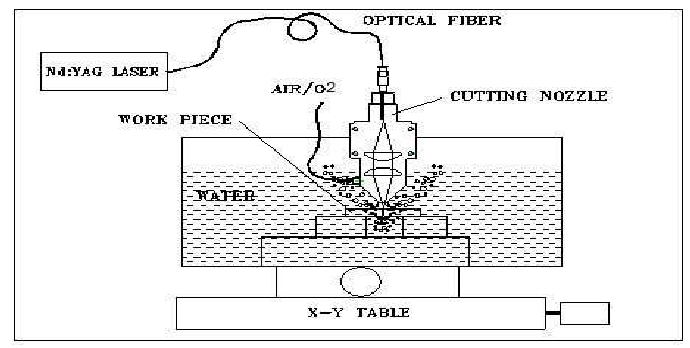 A schematic of experimental set-up for underwater laser
