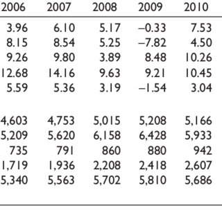 (PDF) Credit Risk Stress Testing Practices in BRICS: Post