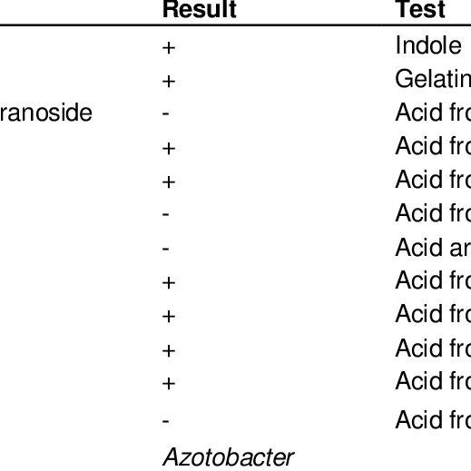 Biochemical characterization (QTS-24 miniaturized