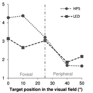 -mean score visibility plotted against target position in