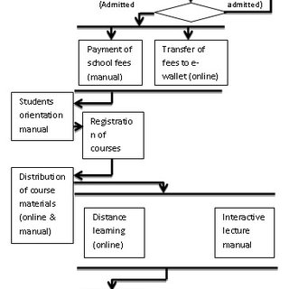 (PDF) A Review of Open & Distance Education and Human