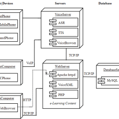 Uml Deployment Diagram Tutorial How To Electrical Wiring Diagrams A For Speech Based E Learning System
