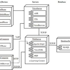 Uml Deployment Diagram Tutorial Nissan Pathfinder Radio Wiring Harness A For Speech Based E Learning System