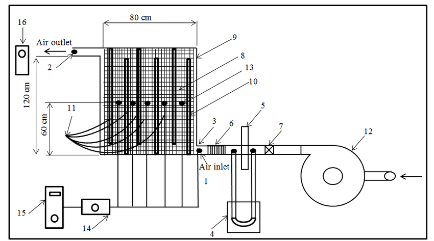 a.Schematic diagram of the experimental setup. (1-Entry