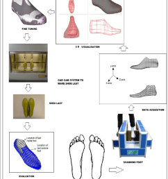 flow diagram of custom shoe last processing steps [ 850 x 1026 Pixel ]