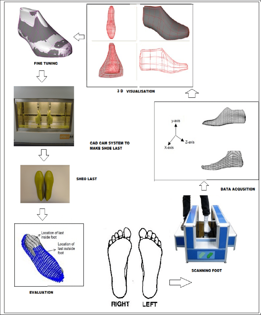 hight resolution of flow diagram of custom shoe last processing steps
