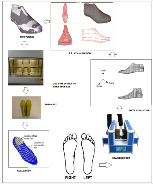 small resolution of flow diagram of custom shoe last processing steps
