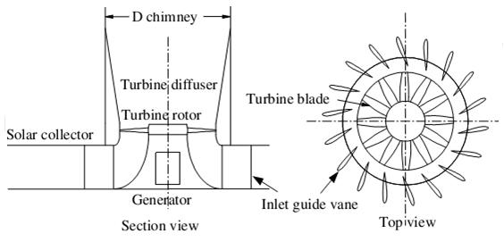 solar chimney turbine layout [41].