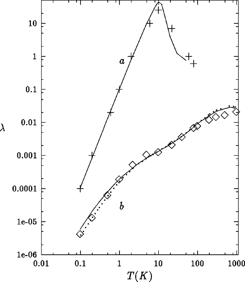 Thermal conductivity of quartz () and of fused silica