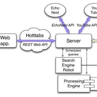 Hotttabs web application flow chart (app.: application