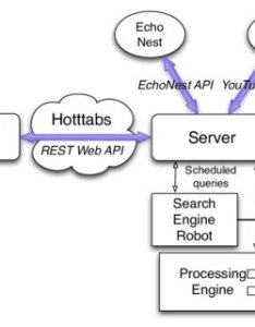 Hotttabs web application flow chart app api programming interface also rh researchgate