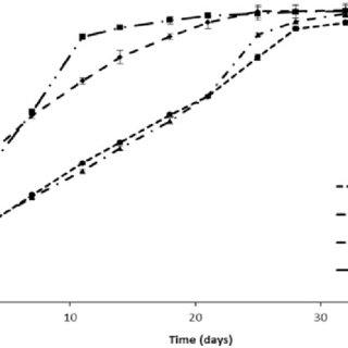 (PDF) Evaluation of the degradation of clonidine-loaded
