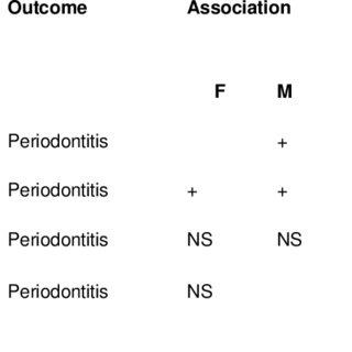 (PDF) The Association Between Periodontal Disease and