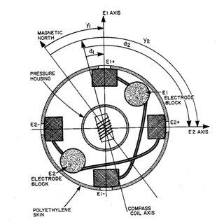 (PDF) Mixing (MX) Oceanographic Toolbox for EM-APEX* float