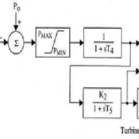 IEEE SGO steam turbine and speed governor model