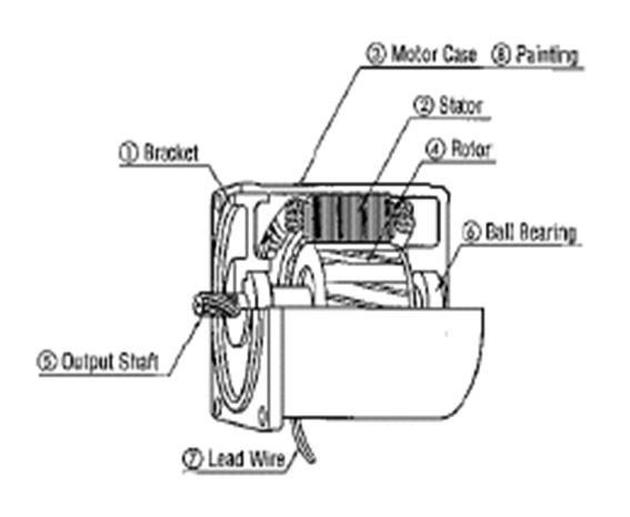Construction of the single-phase induction motors
