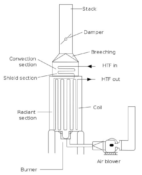 small resolution of furnace schematic diagram wiring diagram list basic furnace schematic