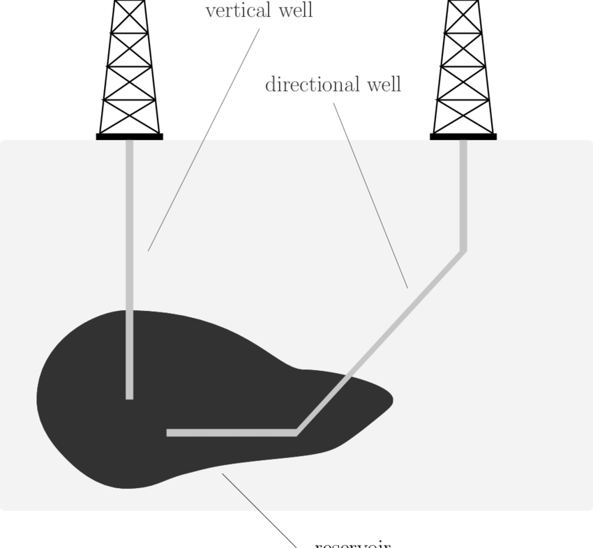 1: Schematic representation of two (onshore) oil wells