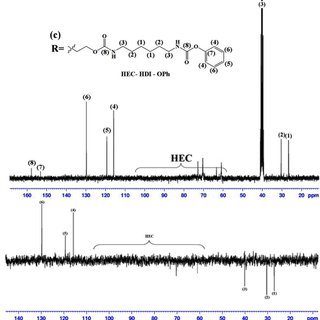 FTIR spectra of HEC modified by HDI/butyl alcohol (HEC-HDI