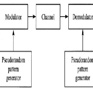 Block diagram of Spread Spectrum Communication system