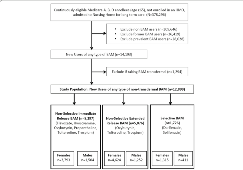 Study Sample Selection Flowchart Of Inclusion Exclusion Criteria
