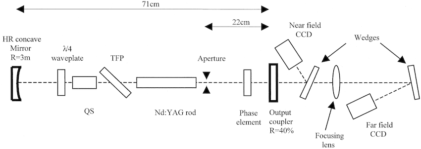 Fig. 9. Experimental Q-switched pulsed Nd : YAG laser