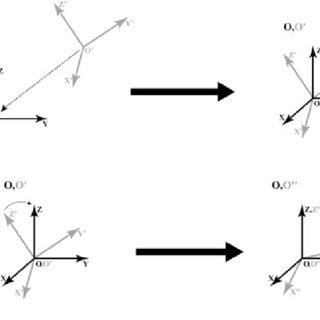 Determining of rotation around the z-axis to align axes