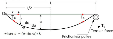 Model of a constant tension vibrating string with large