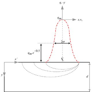 (PDF) Prediction of the Thermal Cycles in Dry Hyperbaric